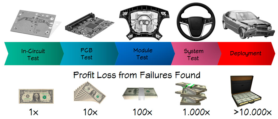 10x cost rule of failures in manufacturing