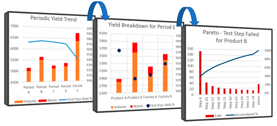 Using First Pass Yield rather than Statistical Process Control SPC to prioritize