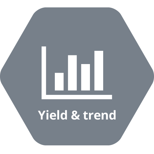 WATS features, yield and trend
