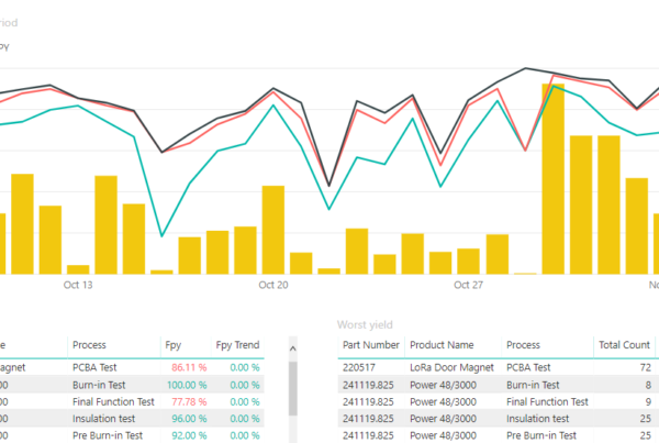 Power BI Dashboard for Test Data Management
