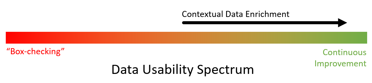 Data Usability Spectrum with contextual data enrighment