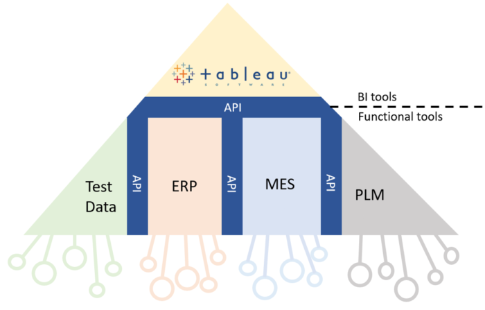 Enterprise Manufacturing Software Stack with Tableau